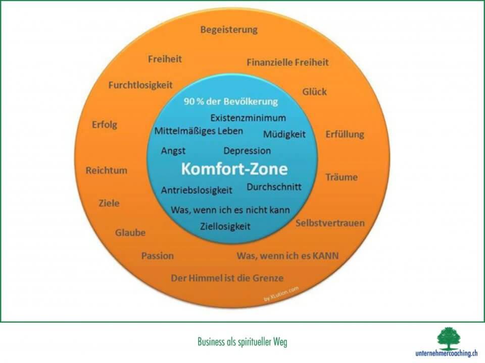 Die Komfort – Zone